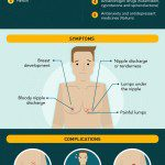 Gynecomastia Infographic: Learn more about gynecomastia