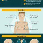 Gynecomastia Infographic: Learn more about gynecomastia