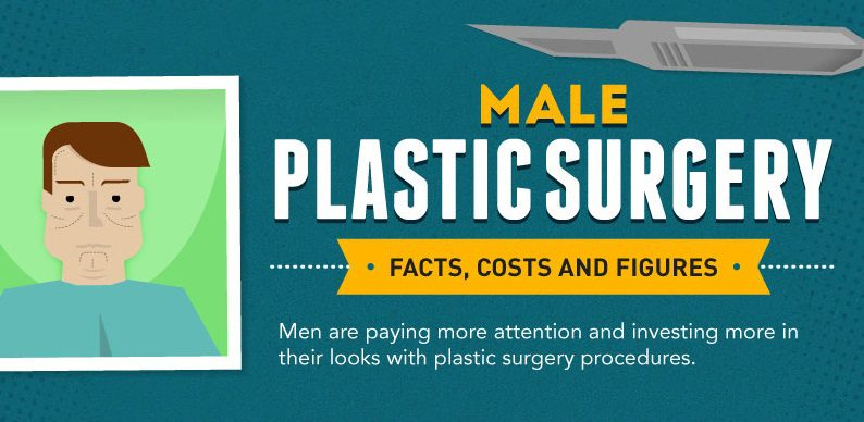 'Go-To Surgeon' for Male Plastic Surgery Releases Infographic in NYC